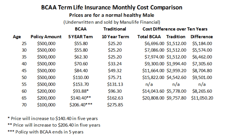 BCAA_Term_Life_Insurance_-_5_year